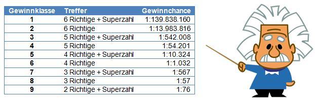 Lottozahlen Meist Gezogen