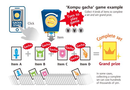 Kompu Gacha System