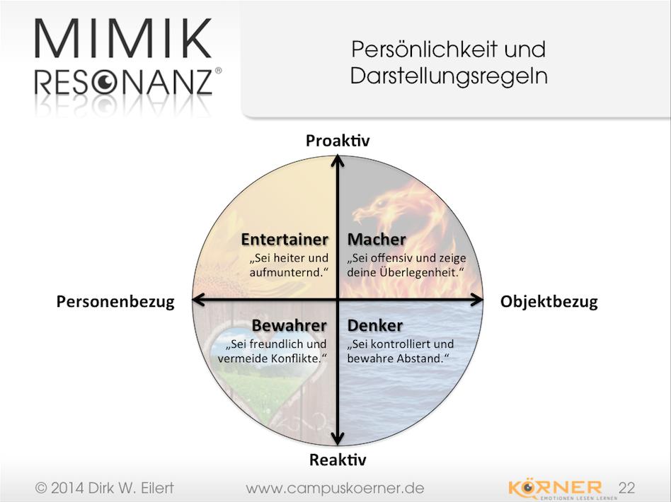 Mimikresonanz-Profiling-Persönlichkeit-Darstellungsregeln