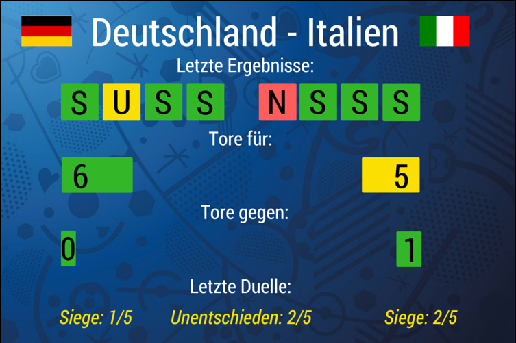 Deutschland Italien