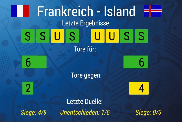 frankreich island statistik