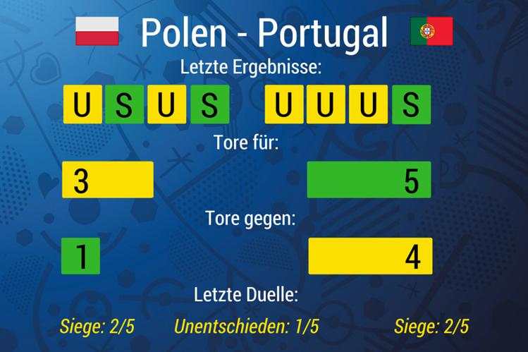 Wetten Polen Portugal